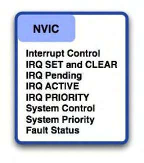 The NVIC registers are located in the system control space. The NVIC registers are located in