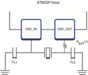 have a duty cycle of 50% and a maximum frequency of 25 MHz. The External Oscillator