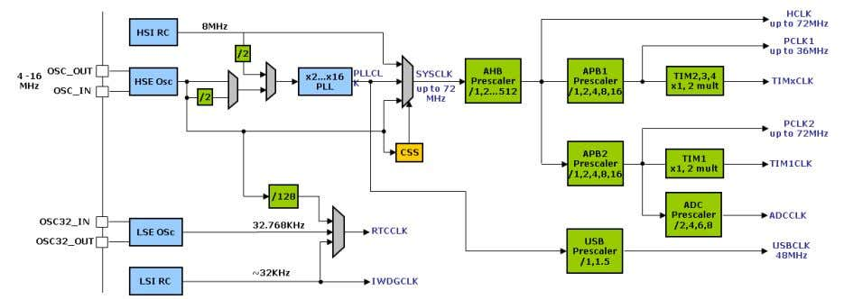 is intended for the real time clock and watchdogs. The STM32 has a sophisticated clock tree