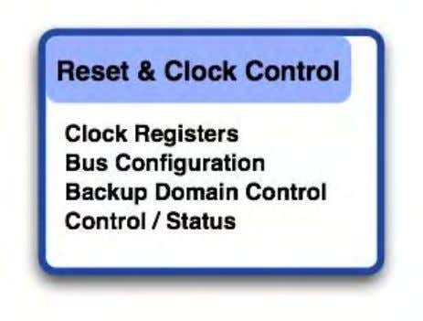 are located in the Reset and Clock Control (RCC) group. The Reset And Clock Control unit