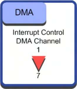 program instructions are fetched on the separate I-Bus. The DMA unit has up to 12 channels.