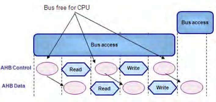 Chapter 4: System Architecture During the bus access phase three cycles per transfer are free for