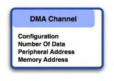 defines the overall characteristics of the DMA transfer. Each DMA channel is controlled by four registers
