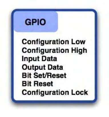 lines to be mapped onto any combination of GPIO lines. Each GPIO port can configure individual