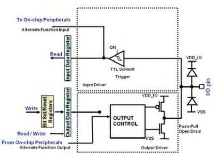 with a maximum output speed of 2MHz,10MHz or 50MHz. Once the port configuration has been set,