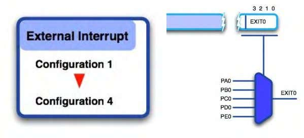 for interrupt mode and events to exit Wait for event mode. external interrupt lines connected to
