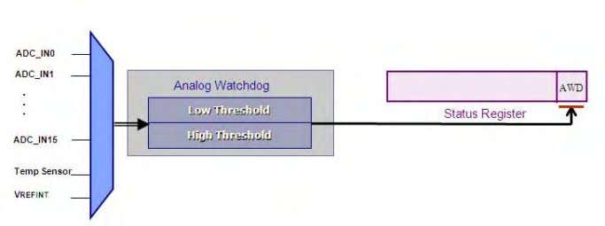 watchdog could be used as a zero voltage crossing detector. The analogue watchdog can monitor a
