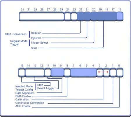Chapter 5: Peripherals The two control registers define the ADC operating mode. A single channel interrupt