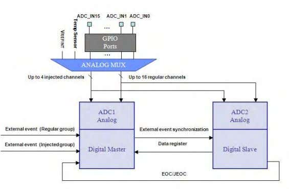 ADC converters there are additional dual conversion modes. The ADC dual conversion modes synchronise operation of