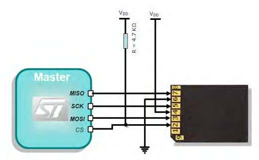 either SPI peripheral as an interface to an MMC/SD card. The SPI peripheral contains a hardware