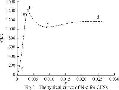 whole process: Stage I (o-a): proportional increase of the de fl ection with the load (elastic