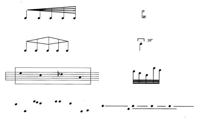 study new methods of rhythmic notation, whether written symbols or representations of computer data. Some examples