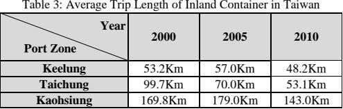 Table 3: Average Trip Length of Inland Container in Taiwan Year 2000 2005 2010 Port