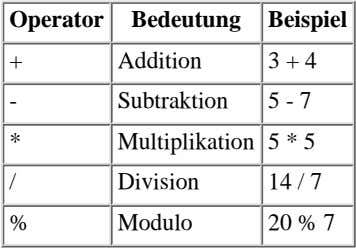 Operator Bedeutung Beispiel + Addition 3 + 4 - Subtraktion 5 - 7 * Multiplikation