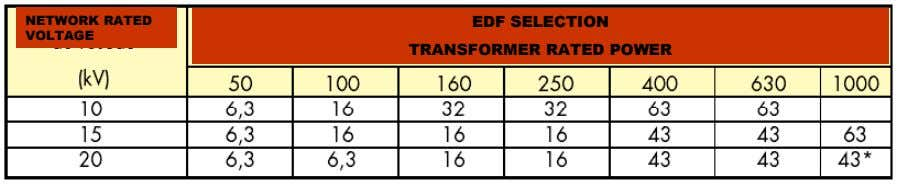 NETWORK RATED NETWORK RATED EDF SELECTION EDF SELECTION VOLTAGE VOLTAGE TRANSFORMER RATED POWER TRANSFORMER RATED