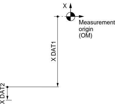X Measurement origin (OM) X DAT2 X DAT1