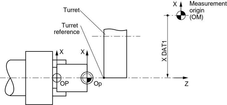X Measurement Turret origin (OM) Turret reference X X OP Op Z X DAT1
