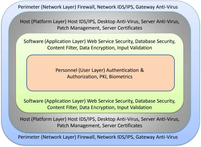 Perimeter (Network Layer) Firewall, Network IDS/IPS, Gateway Anti-Virus Host (Platform Layer) Host IDS/IPS, Desktop Anti-Virus, Server