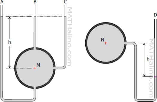large pressure and cannot be used to measure gas pressure. From the figure above, three piezometers