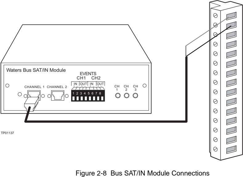 Figure 2-8 Bus SAT/IN Module Connections