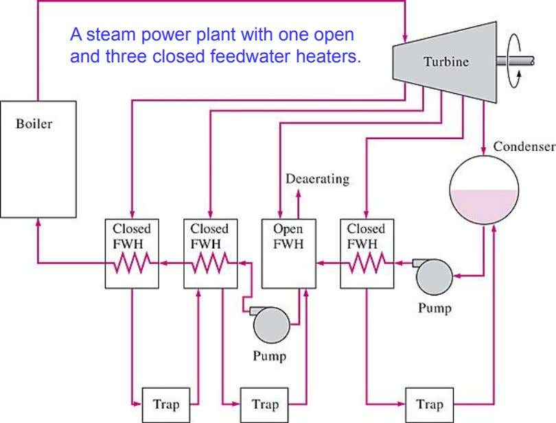 A steam power plant with one open and three closed feedwater heaters.