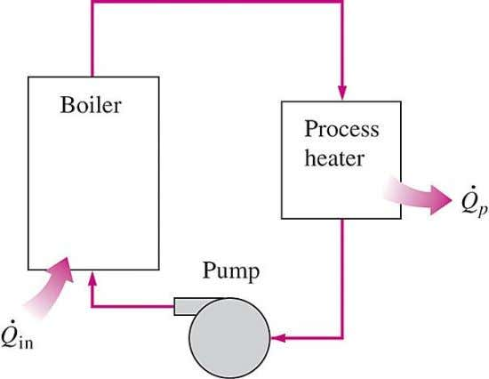 coal, oil, natural gas, or another fuel in a furnace. A simple process-heating plant. Industries that