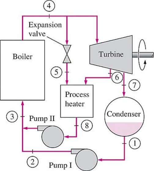 A cogeneration plant with adjustable loads. At times of high demand for process heat, all