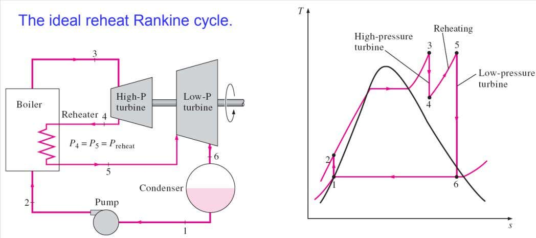 The ideal reheat Rankine cycle.