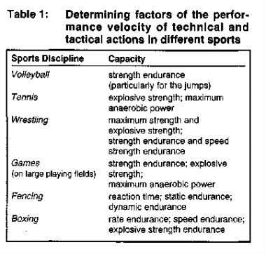 tactical actions depends on the factors outlined in Table 1. Each sports discipline has its own