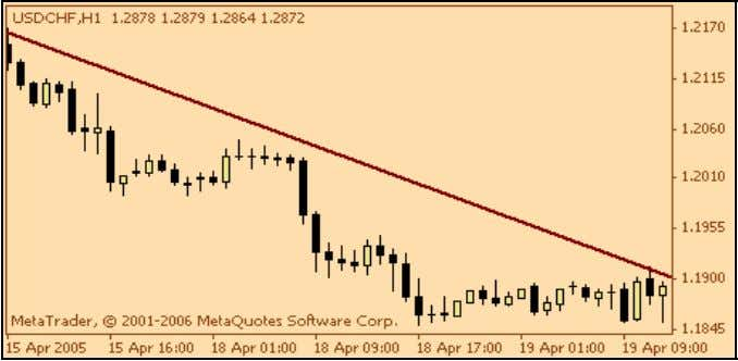 Flat or Sideways Trend Up Trend Down Trend 49