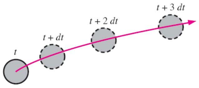 , Lagrangian , Eulerian , and substantial derivative . The material derivative D/Dt is defined by