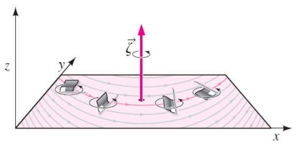 For a two-dimensional flow in the xy -plane, the vorticity vector always points in the