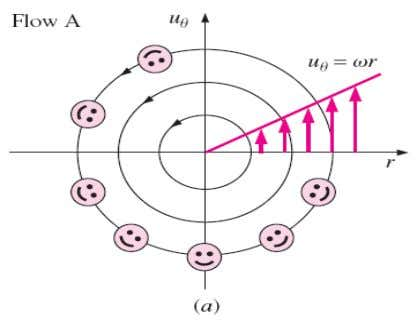  Not all flows with circular streamlines are rotational Streamlines and velocity profiles for ( a