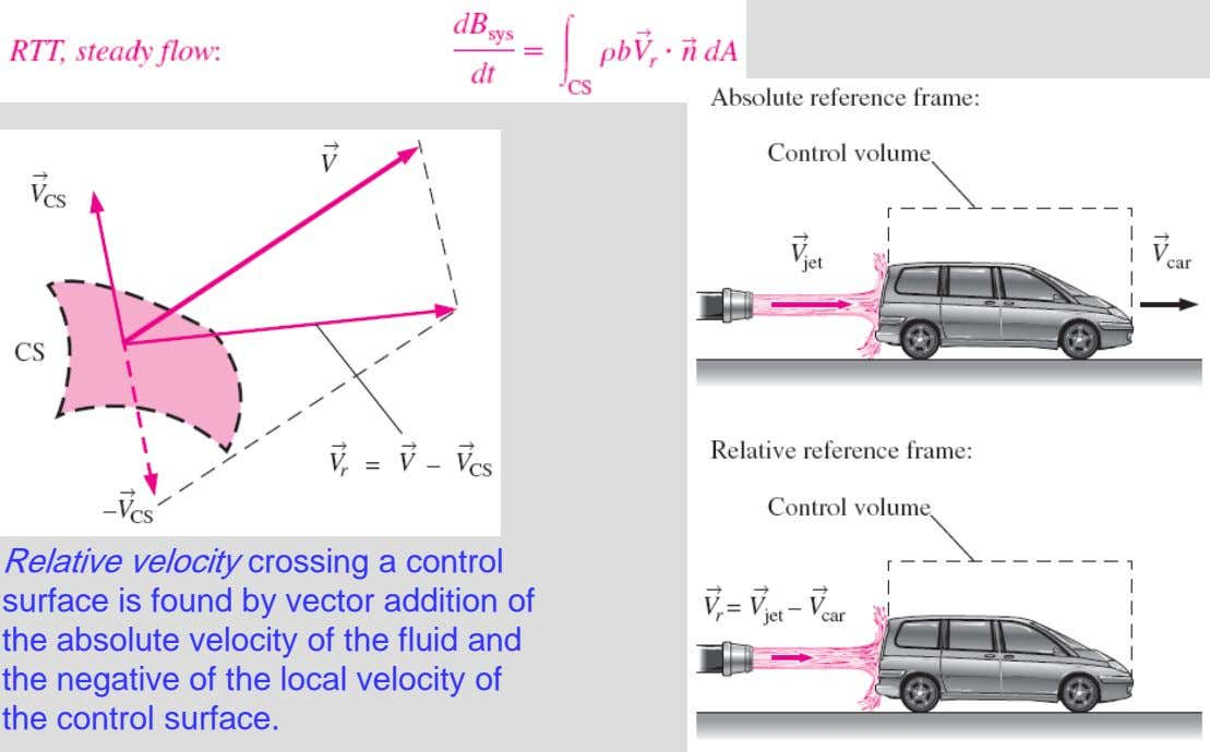 Relative velocity crossing a control surface is found by vector addition of the absolute velocity