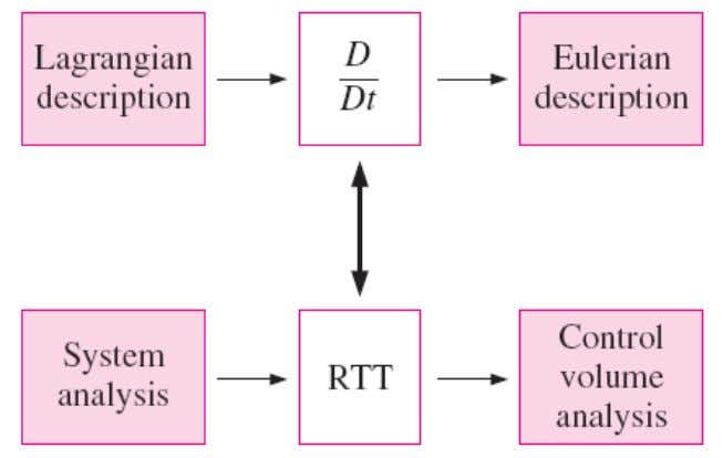 Relationship between Material Derivative and RTT The Reynolds transport theorem for finite volumes (integral analysis) is