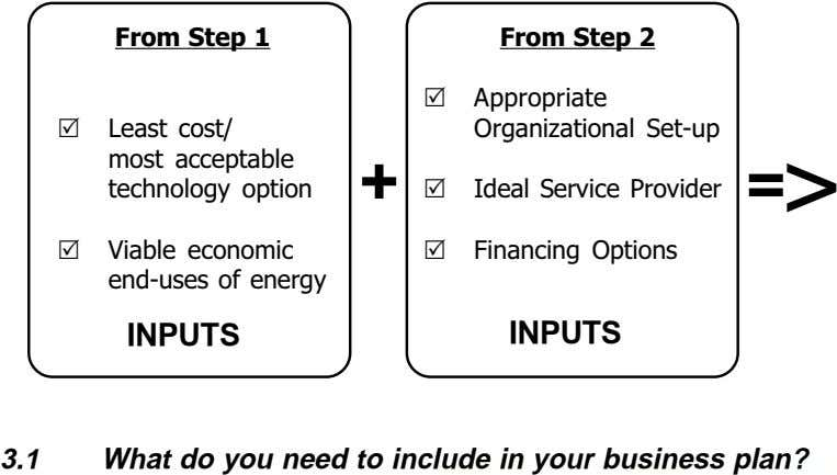 + = > INPUTS INPUTS 3.1 What do you need to include in your business