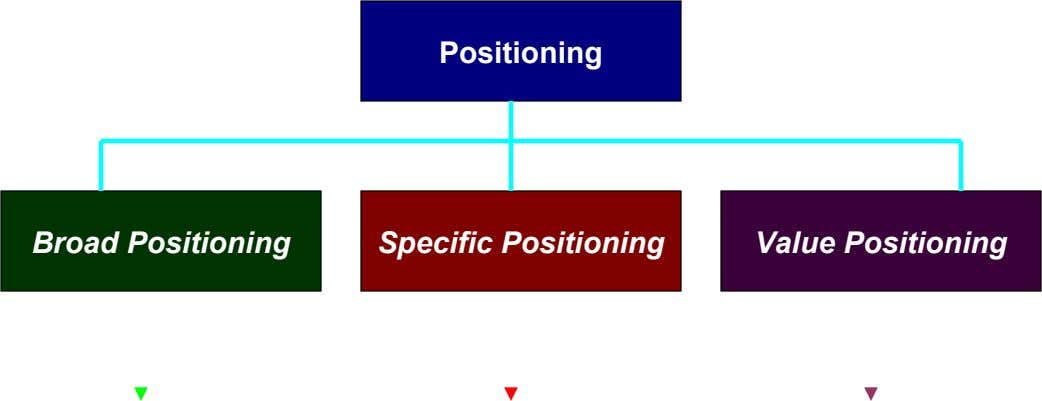 Positioning Broad Positioning Specific Positioning Value Positioning