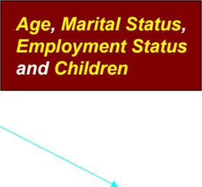 Age, Marital Status, Employment Status and Children