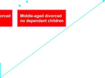 Middle-aged divorced no dependant children