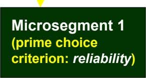 Microsegment 1 (prime choice criterion: reliability)