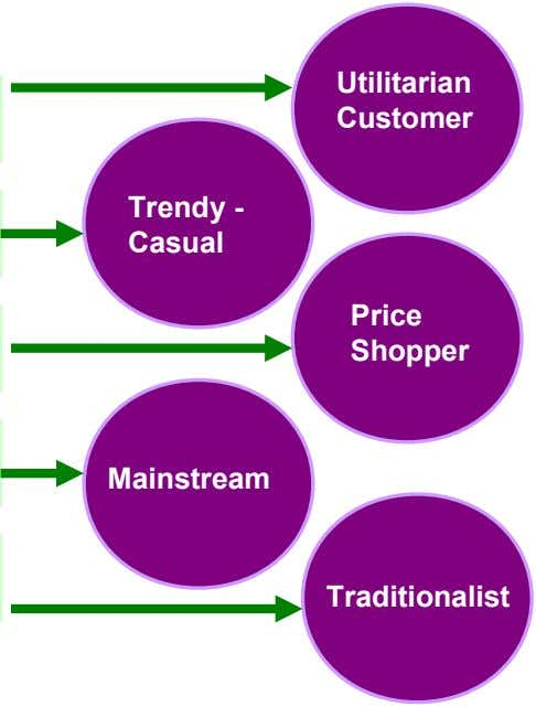 Utilitarian Customer Trendy - Casual Price Shopper Mainstream Traditionalist