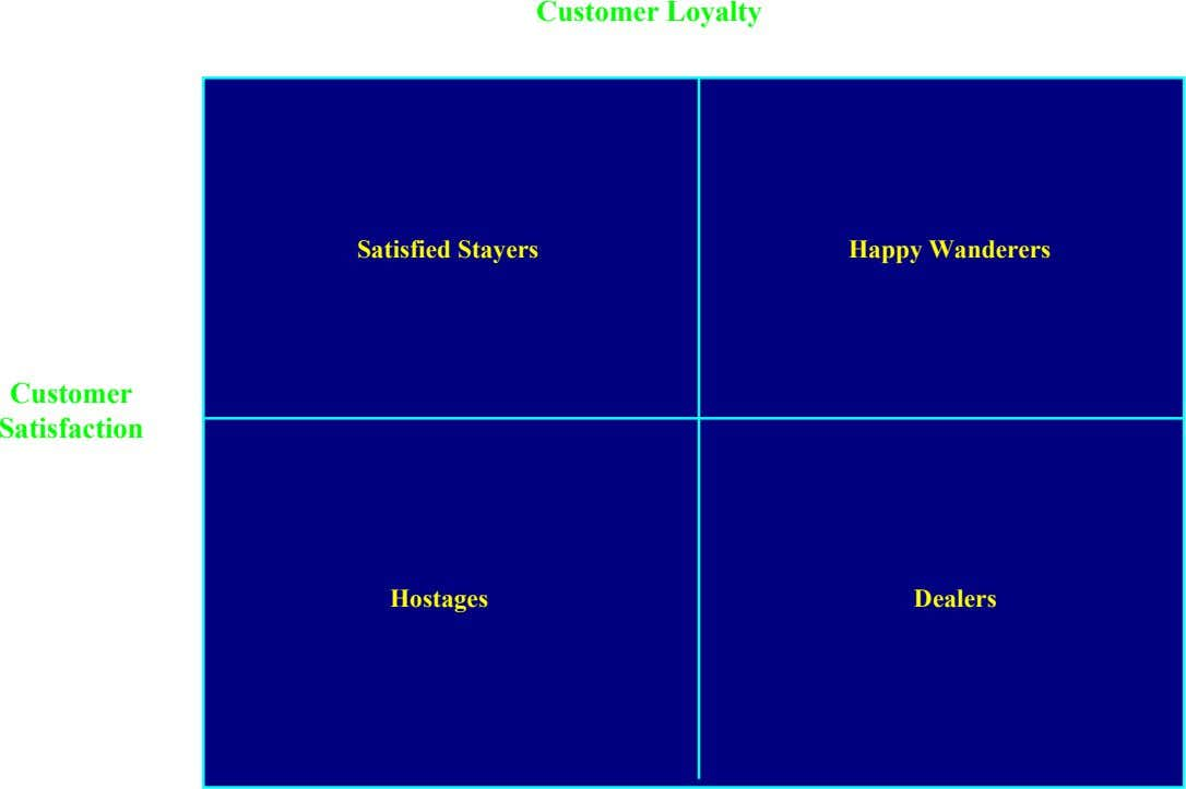 Customer Loyalty High Low High Satisfied Stayers Happy Wanderers Customer Satisfaction Hostages Dealers Low