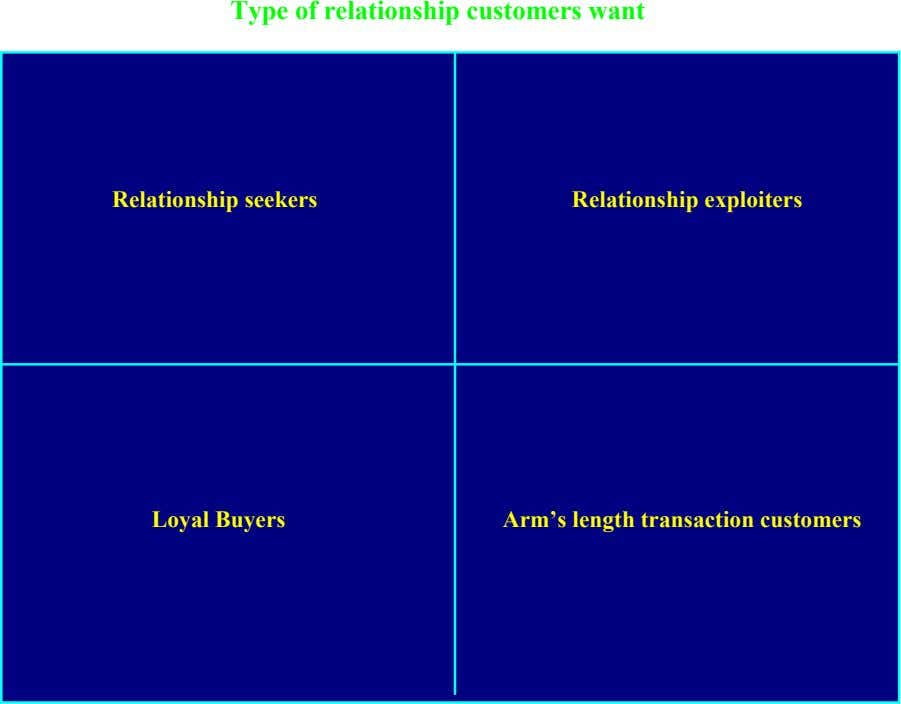 Type of relationship customers want Long-term Short-term Relationship seekers Relationship exploiters Loyal Buyers Arm's length transaction