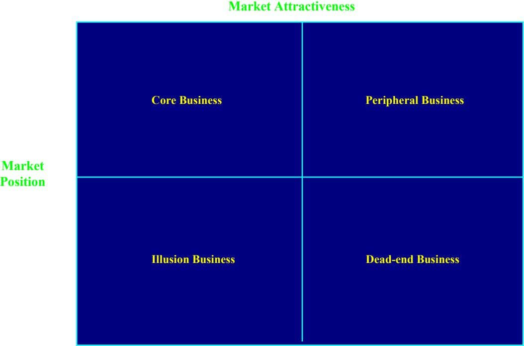 High Market Attractiveness Low High Core Business Peripheral Business Market Position Illusion Business Dead-end Business Low