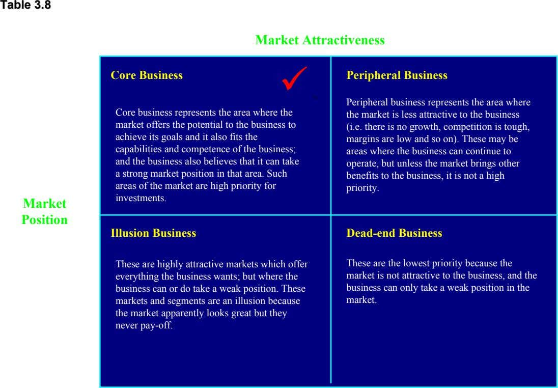Table Table 3.8 3.8 High Market Attractiveness Low Core Business  Peripheral Business . High Core