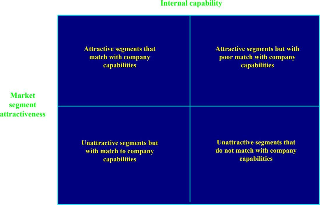 Internal capability High Low High Attractive segments that Attractive segments but with match with company poor
