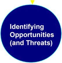 Identifying Opportunities (and Threats)