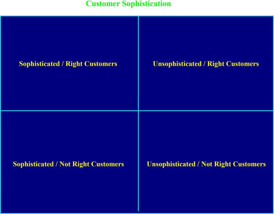 High Customer Sophistication Low Sophisticated / Right Customers Unsophisticated / Right Customers Sophisticated / Not Right