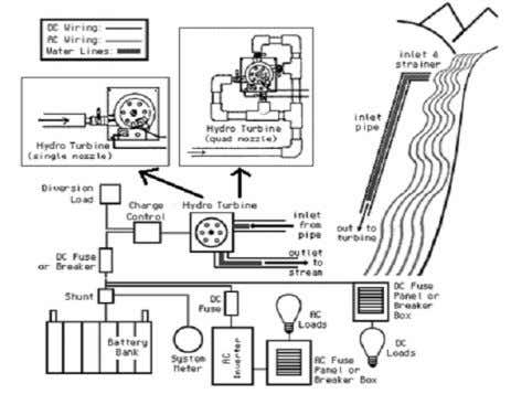 mfarriz@utem.edu.my, zulk ifliibrahim@utem.edu.my) 154 Fig. 1 Example of pico-hydro power system applications at