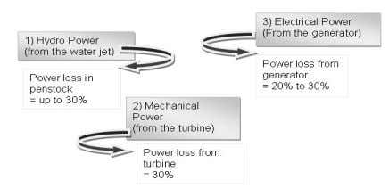 the friction loss, and thus the net head is used. Fig. 2 Power loss during the